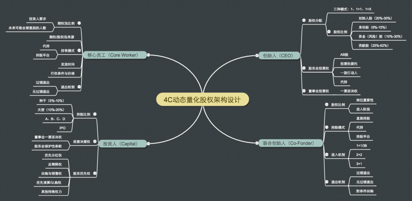 股权架构设计,股权架构