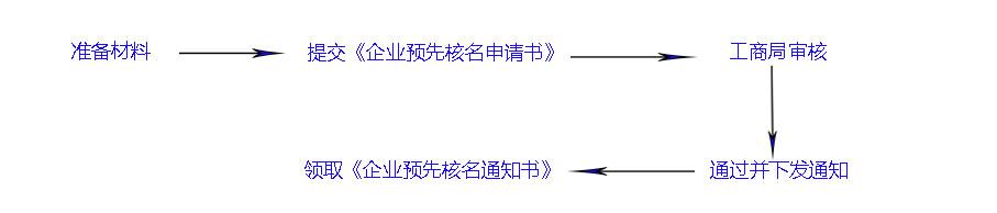 加急核名,加急核名流程,北京工商加急核名