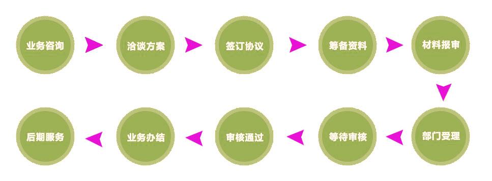外资公司、注册外资公司、注册外资公司流程