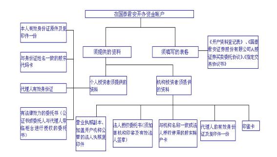 银行开户流程,北京公司银行开户