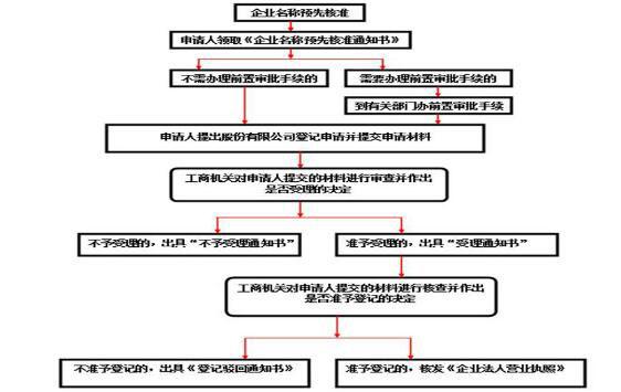 北京公司注册,注册股份公司