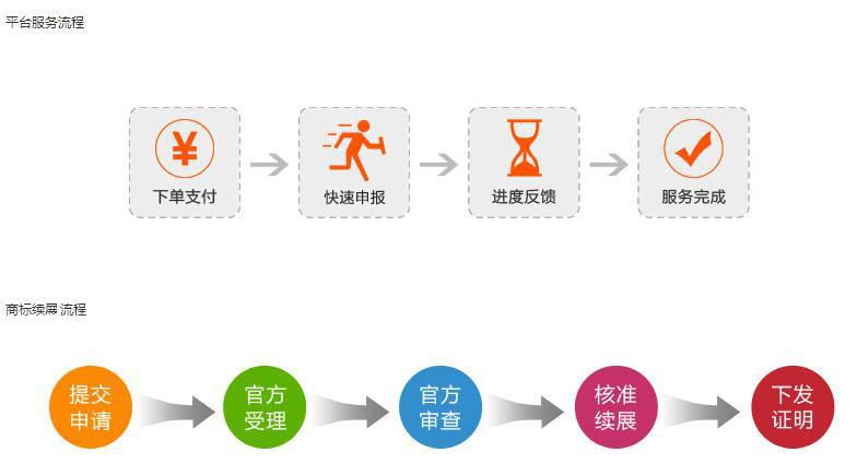 商标续展流程,商标服务平台