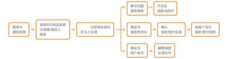 注册合伙企业流程