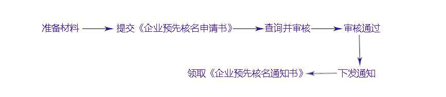 企业核名,工商核名,企业核名流程