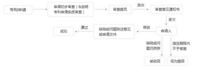 国外专利申请流程