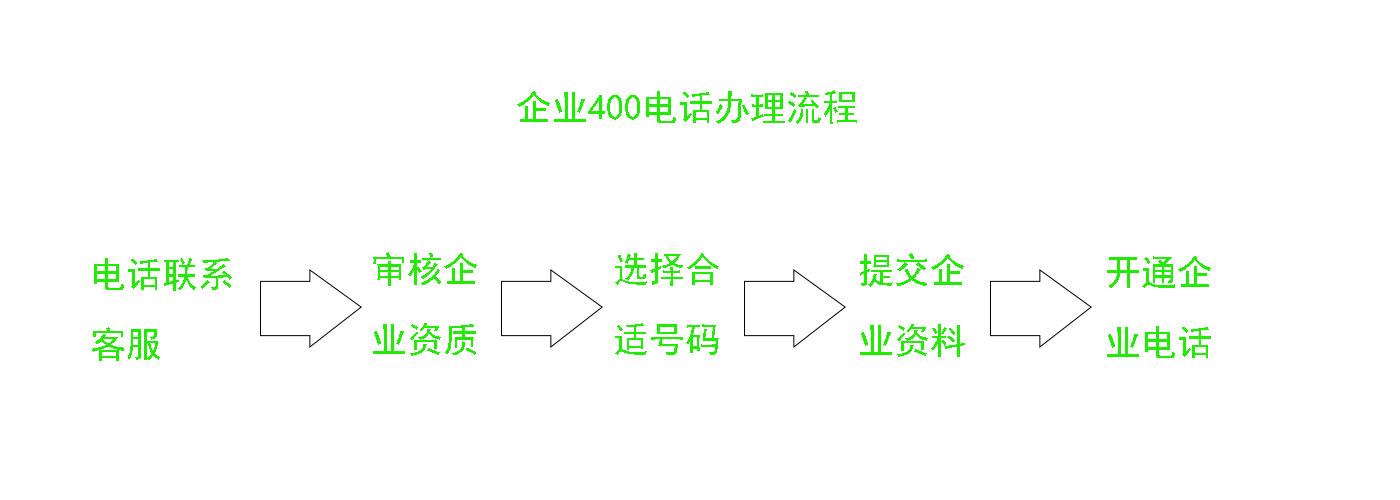 企业400电话办理流程