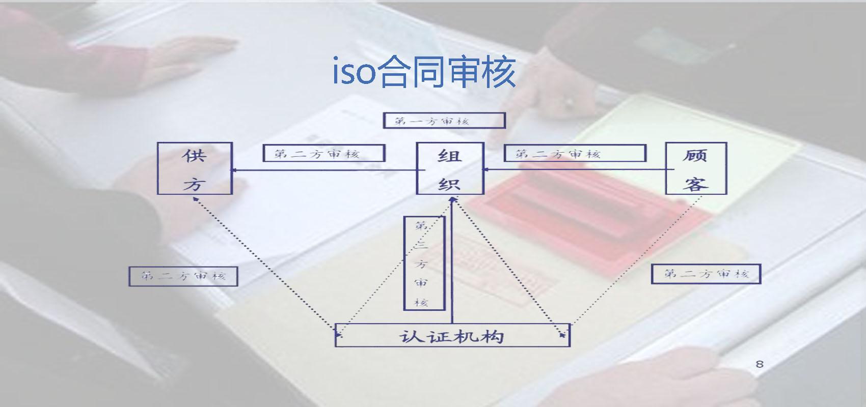 合同审核,ISO合同审核