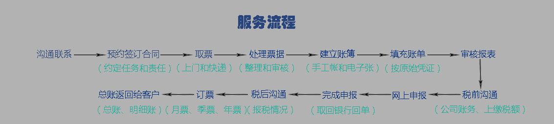 记账报税流程、代理记账流程